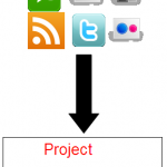 Can Social Media help Project Management?