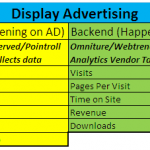 Digital Advertising Data Integration