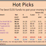 Mutual Funds and how to ride Sensex