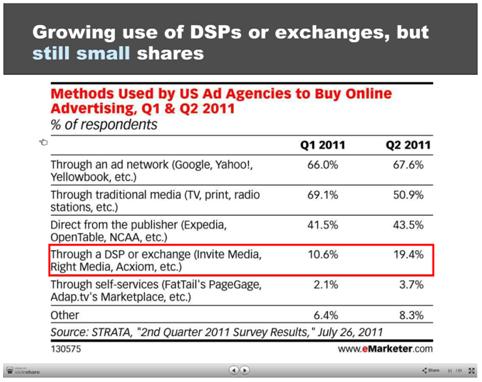 Percentage of DSP buy in Display Media Buy