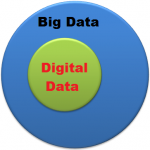 What is bigger - Digital Data or Big Data?